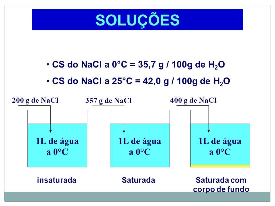 1L de água a 0°C 357 g de NaCl SOLUÇÕES CS do NaCl a 0°C = 35,7 g / 100g de H 2 O CS do NaCl a 25°C = 42,0 g / 100g de H 2 O 200 g de NaCl400 g de NaC