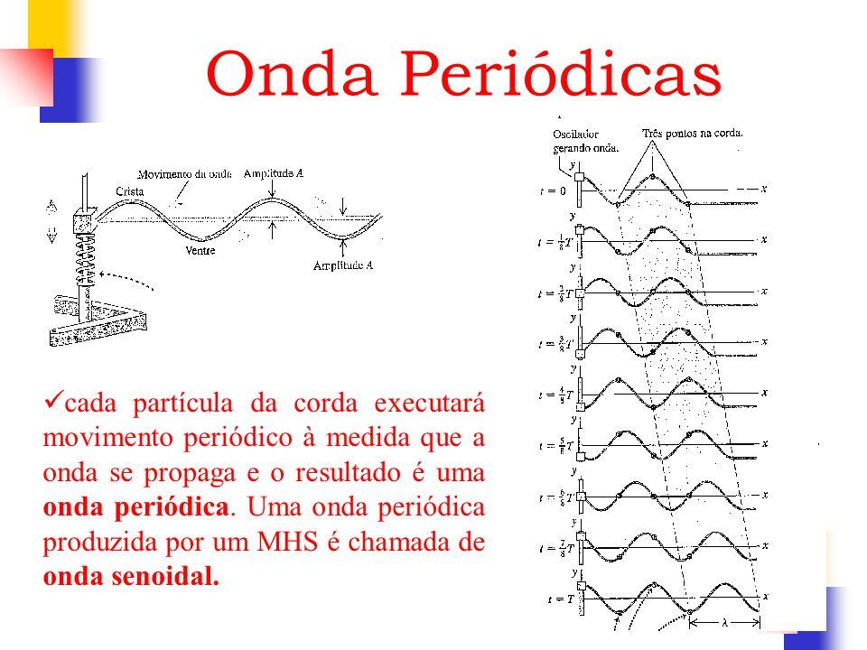 Onda Periódicas cada partícula da corda executará movimento periódico à medida que a onda se propaga e o resultado é uma onda periódica. Uma onda peri