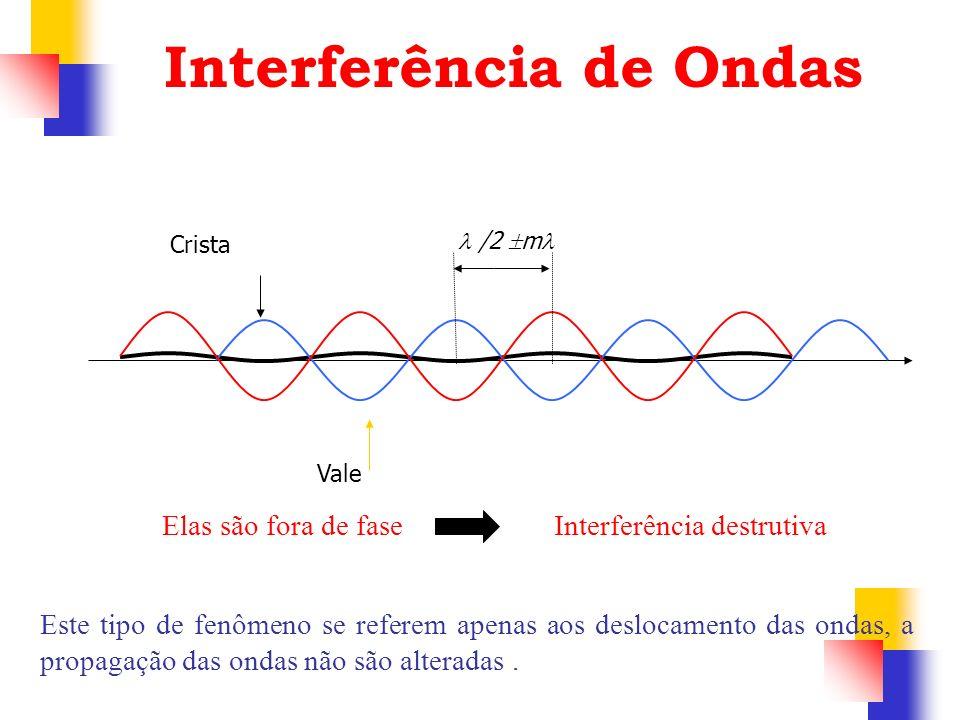 Elas são fora de fase Interferência destrutiva Crista Vale /2 m Interferência de Ondas Este tipo de fenômeno se referem apenas aos deslocamento das on