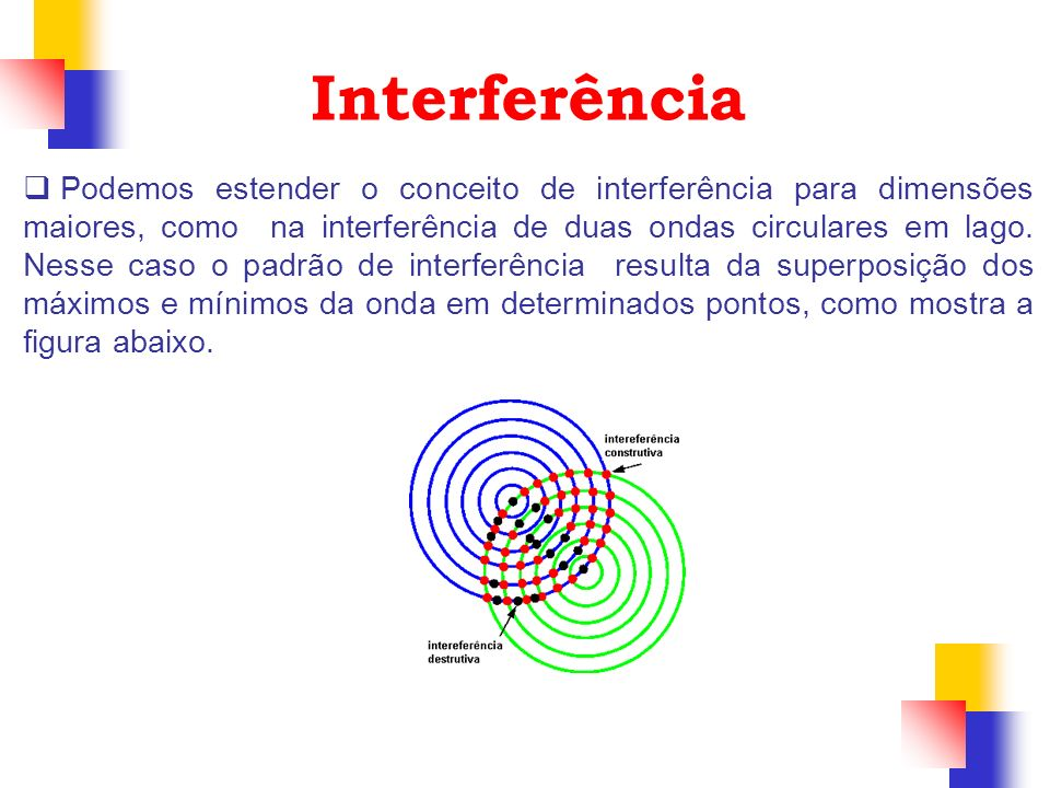 Podemos estender o conceito de interferência para dimensões maiores, como na interferência de duas ondas circulares em lago. Nesse caso o padrão de in