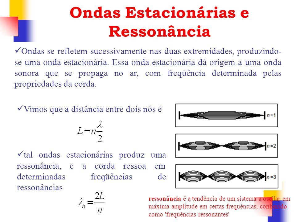Ondas Estacionárias e Ressonância Ondas se refletem sucessivamente nas duas extremidades, produzindo- se uma onda estacionária. Essa onda estacionária