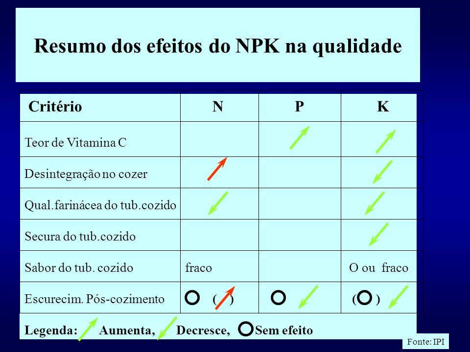 Os nutrientes afetam Critério N P K Proporção tubérc.comerciáveis Danos mecânicos Escurecimento interno Teor de matéria seca Teor de amido Teor de Pro