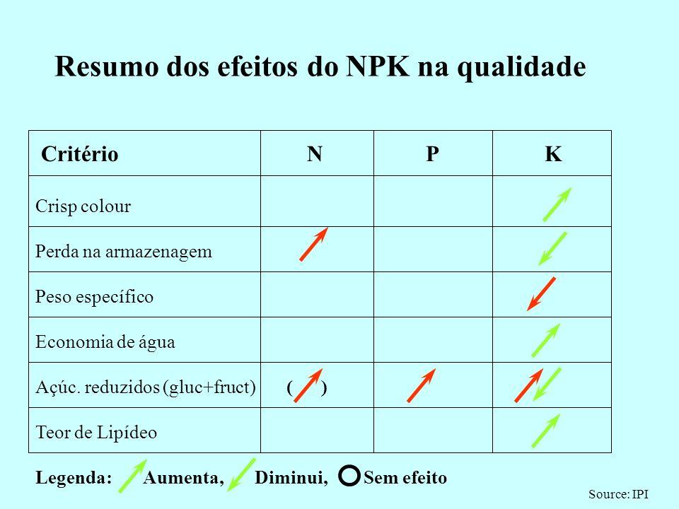 Resumo dos efeitos do NPK na qualidade Critério N P K Teor de Vitamina C Desintegração no cozer Qual.farinácea do tub.cozido Secura do tub.cozido Sabo