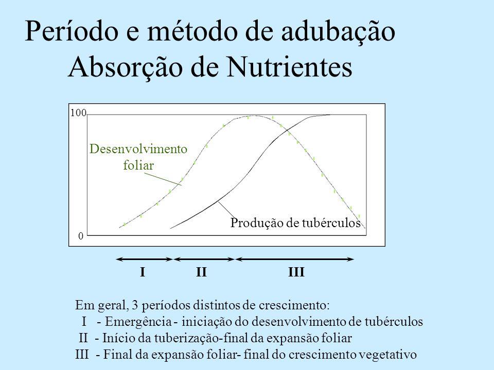 Marcha de absorção Fonte: IPI-Harris Dias após plantio kg nutriente/ ha