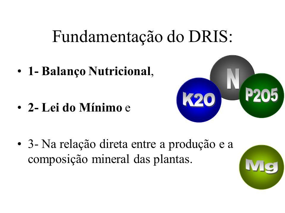 Nutrição Mineral é Complexa, Detecção de Limitações Nutricionais é díficil, análise de folhas tem-se mostrado mais sensível, Intensidade e Balanço Nut