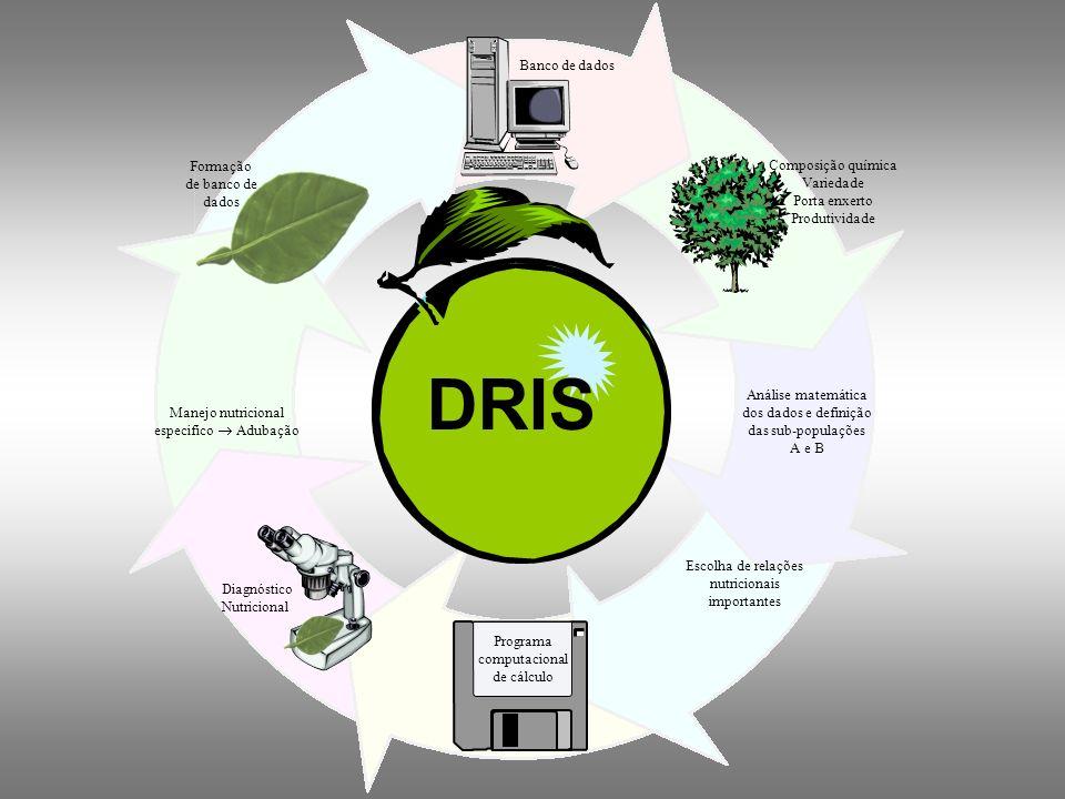 Vantagens no uso do DRIS: É menos afetados por fatores de influência; Ordena os nutrientes em sua ordem de limitação; Incorpora o conceito de balanço