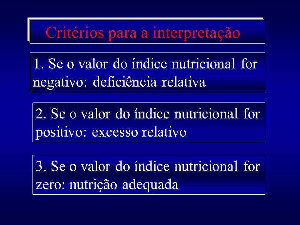 Diagnose Foliar Elementos deficientes Elementos excessivos Elementos adequados Interrelações negativas Interrelações Positivas Nutrientes chaves Práti