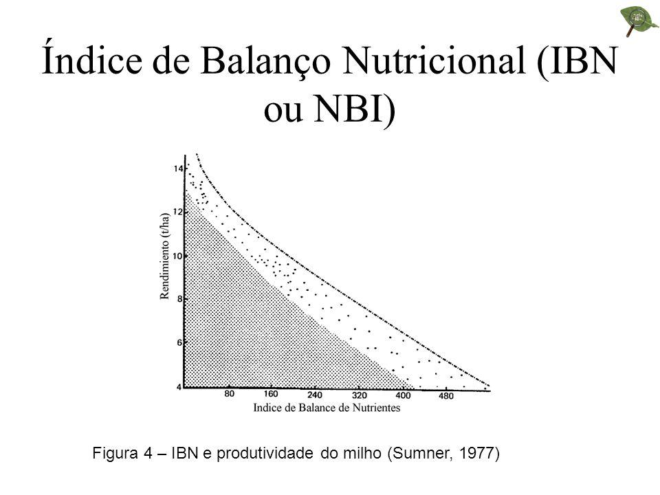 Critérios para a interpretação 1. Se o valor do índice nutricional for negativo: deficiência relativa 2. Se o valor do índice nutricional for positivo