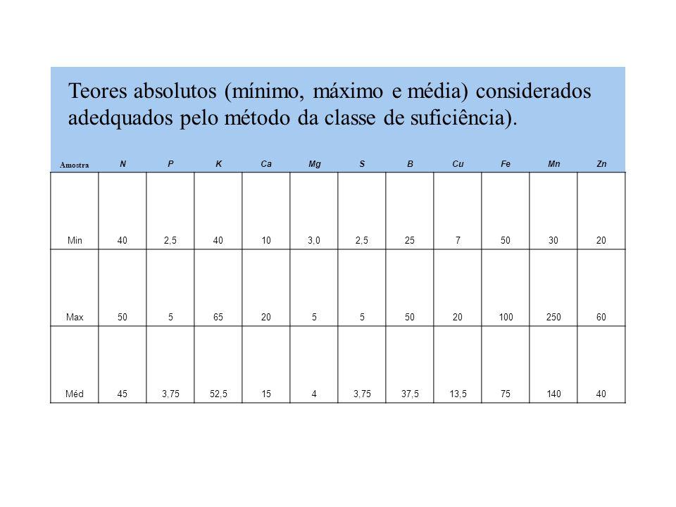 TABELA 1 – Efeito da adubação NPK na produtividade da batata e avaliação nutricional pelo DRIS. kg ha -1 g kg -1 DRIS NP2O5P2O5 K2OK2ONPKNPKt ha -1 02