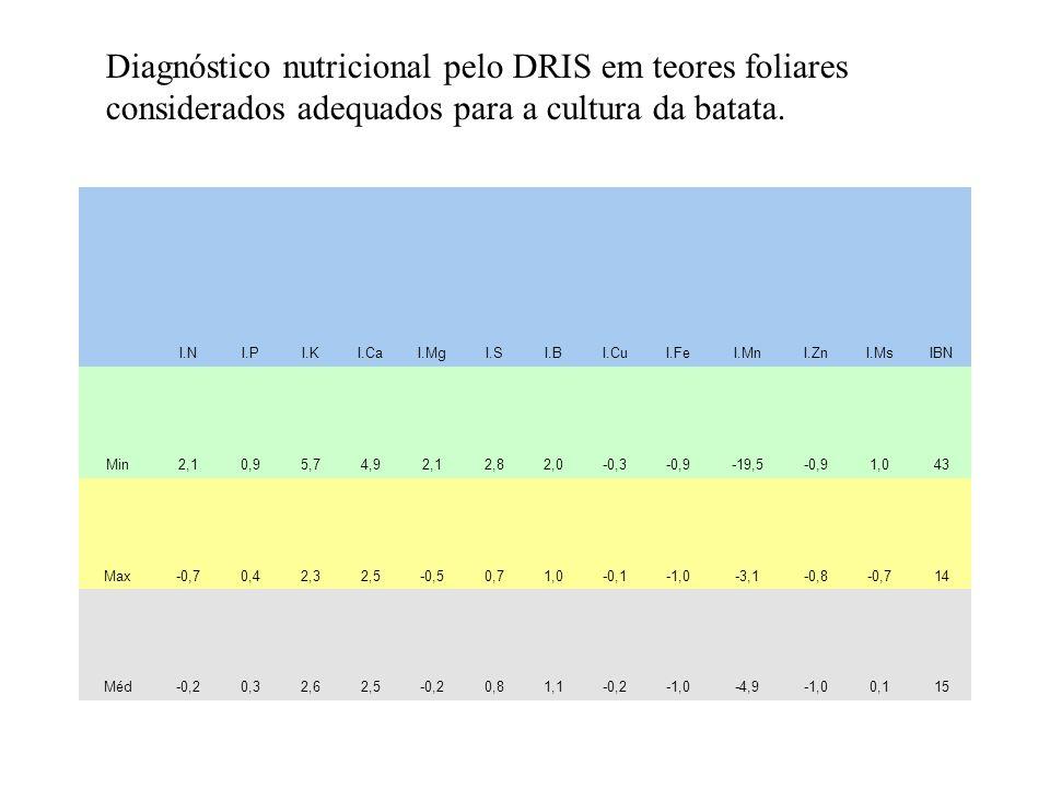 Amostra NPKCaMgSBCuFeMnZn Min402,540103,02,5257503020 Max505652055502010025060 Méd453,7552,51543,7537,513,57514040 Teores absolutos (mínimo, máximo e