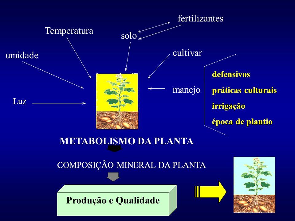 Fatores de influência na produtividade. TISDALE et al. (1985) identificaram 52 fatores que influenciam o crescimento e a produtividade das culturas.