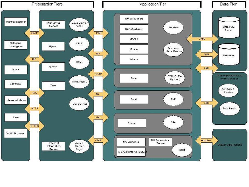 Sistemas distribuídos Sistemas distribuídos podem ser vistos de maneira geral como diferentes elementos de software (aplicações) executando remotamente (ou em locais remotos) e se comunicando para fornecer/consumir serviços.