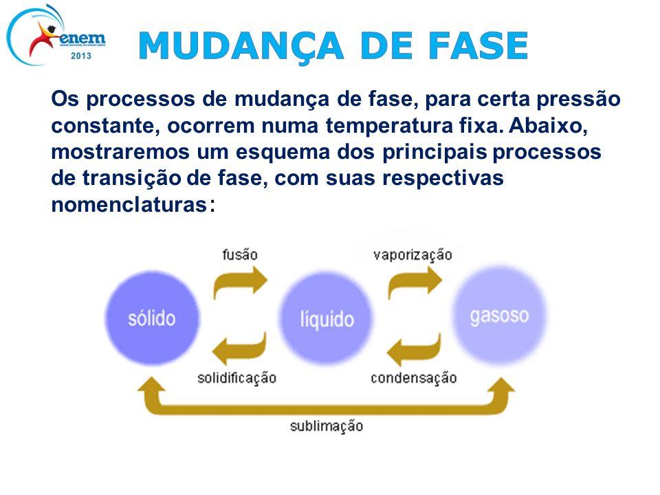 Os processos de mudança de fase, para certa pressão constante, ocorrem numa temperatura fixa. Abaixo, mostraremos um esquema dos principais processos
