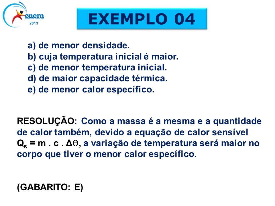 EXEMPLO 04 RESOLUÇÃO: Como a massa é a mesma e a quantidade de calor também, devido a equação de calor sensível Q s = m. c. Δ Ѳ, a variação de tempera