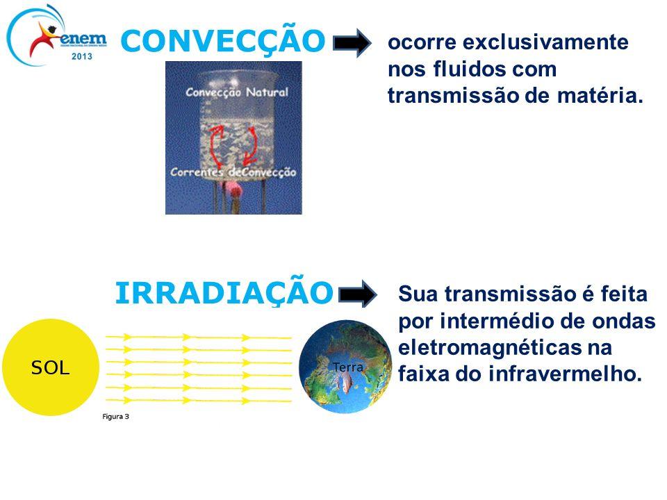 CONVECÇÃO ocorre exclusivamente nos fluidos com transmissão de matéria. IRRADIAÇÃO Sua transmissão é feita por intermédio de ondas eletromagnéticas na