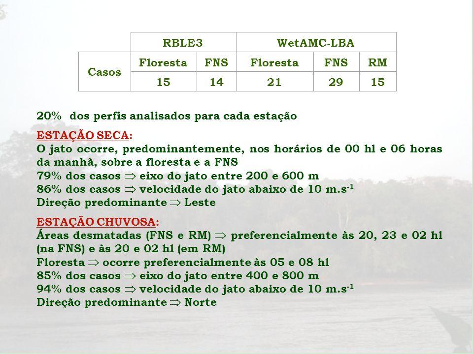 RBLE3WetAMC-LBA Casos FlorestaFNSFlorestaFNSRM 1514212915 20% dos perfis analisados para cada estação ESTAÇÃO SECA: O jato ocorre, predominantemente,