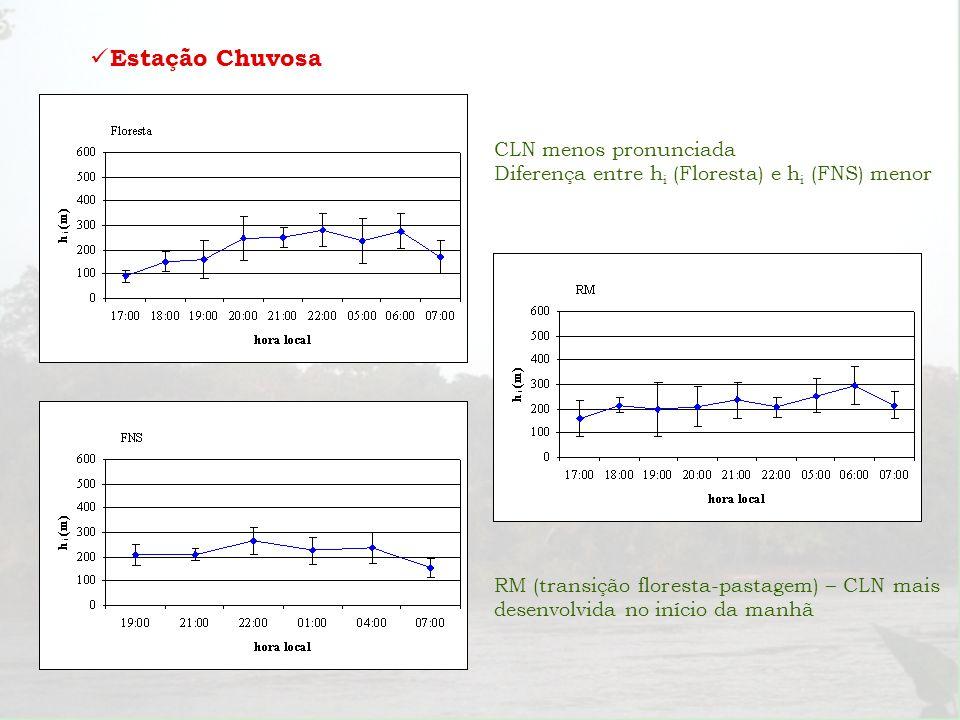 Estação Chuvosa CLN menos pronunciada Diferença entre h i (Floresta) e h i (FNS) menor RM (transição floresta-pastagem) – CLN mais desenvolvida no iní