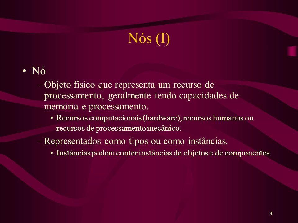 5 Nós (II) Representação de um Nó –Cubo tridimensional –Ligados através de relações de associação Caminhos de comunicação entre os componentes Caracterizadas por um estereótipo, por clareza.