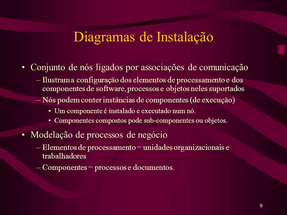 9 Diagramas de Instalação Conjunto de nós ligados por associações de comunicação –Ilustram a configuração dos elementos de processamento e dos compone