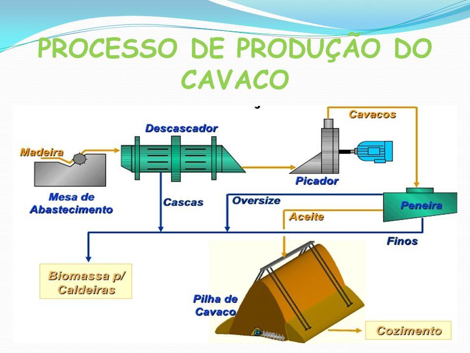 PROCESSO DE PRODUÇÃO DO CAVACO