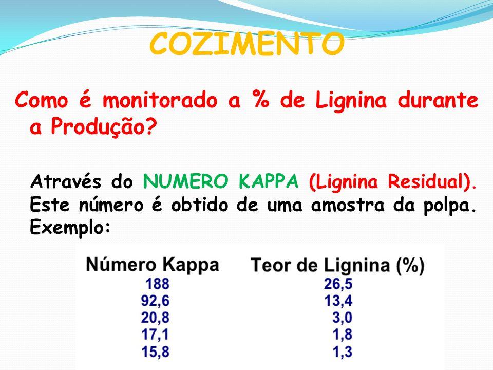 COZIMENTO Como é monitorado a % de Lignina durante a Produção? Através do NUMERO KAPPA (Lignina Residual). Este número é obtido de uma amostra da polp