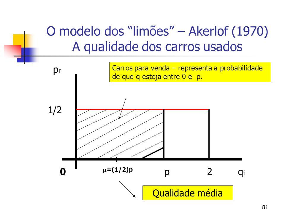 81 O modelo dos limões – Akerlof (1970) A qualidade dos carros usados 0 1/2 qiqi 2 p r p =(1/2)p Qualidade média Carros para venda – representa a prob
