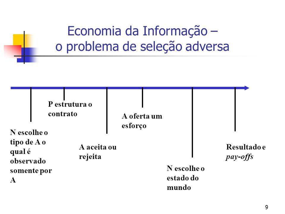 9 Economia da Informação – o problema de seleção adversa N escolhe o tipo de A o qual é observado somente por A A aceita ou rejeita N escolhe o estado