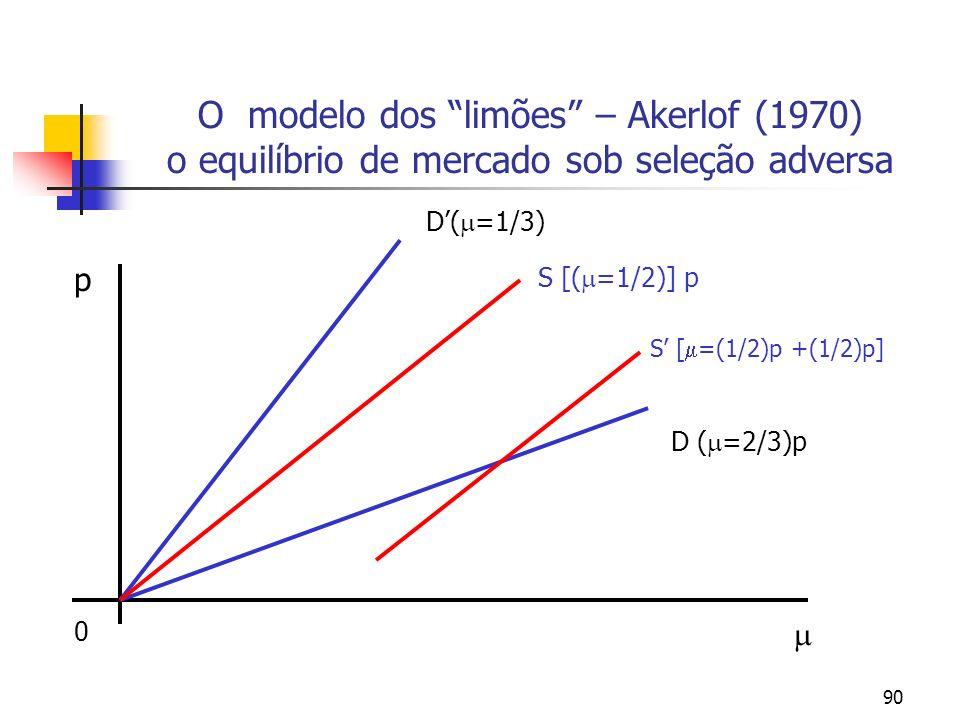 90 O modelo dos limões – Akerlof (1970) o equilíbrio de mercado sob seleção adversa p D( =1/3) S [( =1/2)] p D ( =2/3)p S [ =(1/2)p +(1/2)p] 0
