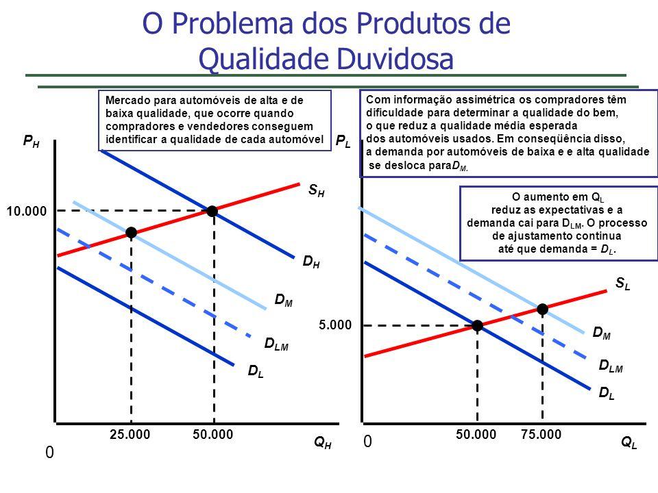 O Problema dos Produtos de Qualidade Duvidosa PHPH PLPL QHQH QLQL SHSH SLSL DHDH DLDL 5.000 50.000 Mercado para automóveis de alta e de baixa qualidad
