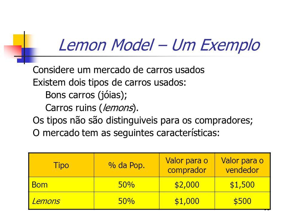 95 Lemon Model – Um Exemplo Considere um mercado de carros usados Existem dois tipos de carros usados: Bons carros (jóias); Carros ruins (lemons). Os