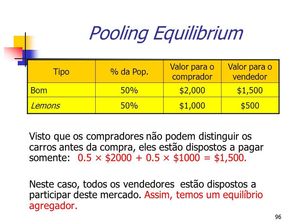 96 Pooling Equilibrium Visto que os compradores não podem distinguir os carros antes da compra, eles estão dispostos a pagar somente: 0.5 × $2000 + 0.