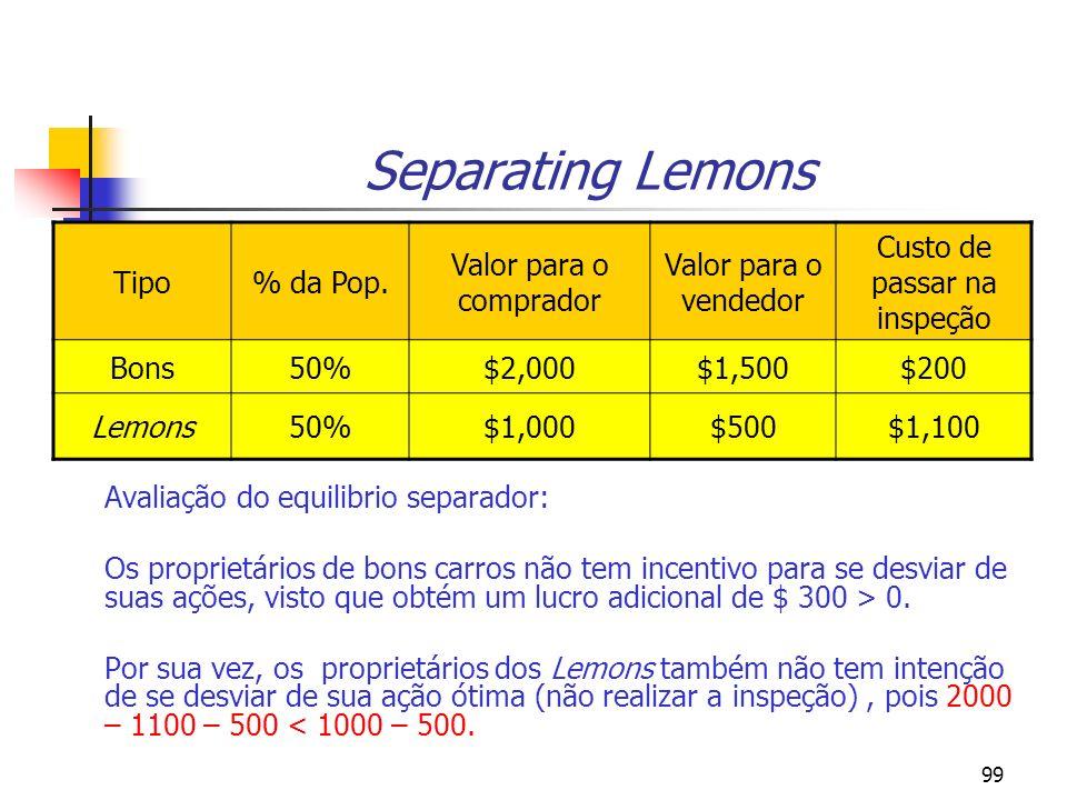 99 Separating Lemons Avaliação do equilibrio separador: Os proprietários de bons carros não tem incentivo para se desviar de suas ações, visto que obt