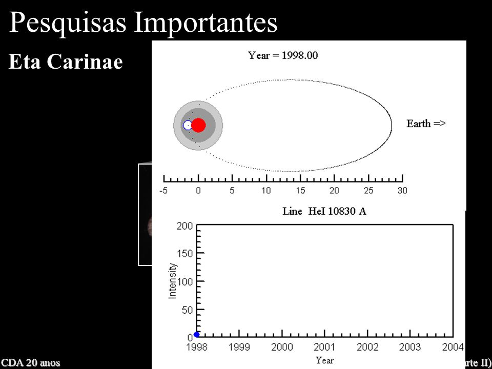 CDA 20 anos Astronomia nos últimos 20 anos (parte II) Eta Carinae Pesquisas Importantes