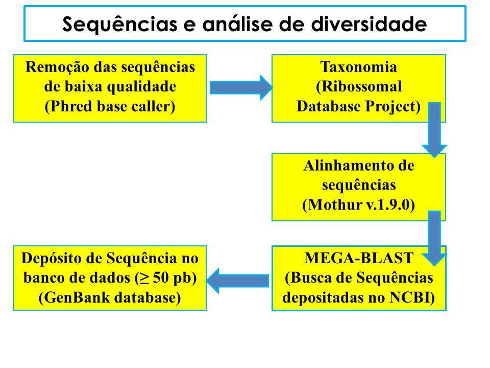 Sequências e análise de diversidade Remoção das sequências de baixa qualidade (Phred base caller) Taxonomia (Ribossomal Database Project) Alinhamento