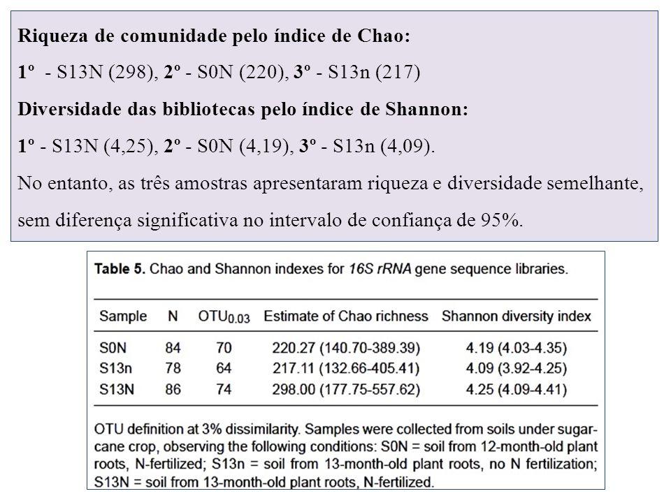 Riqueza de comunidade pelo índice de Chao: 1º - S13N (298), 2º - S0N (220), 3º - S13n (217) Diversidade das bibliotecas pelo índice de Shannon: 1º - S