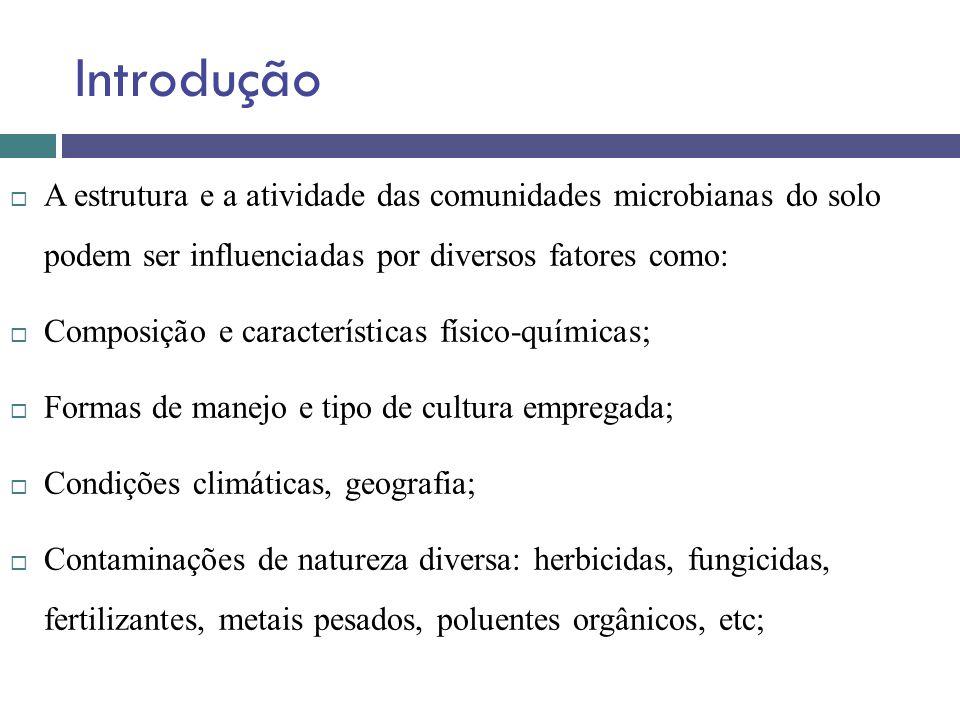 Introdução A estrutura e a atividade das comunidades microbianas do solo podem ser influenciadas por diversos fatores como: Composição e característic