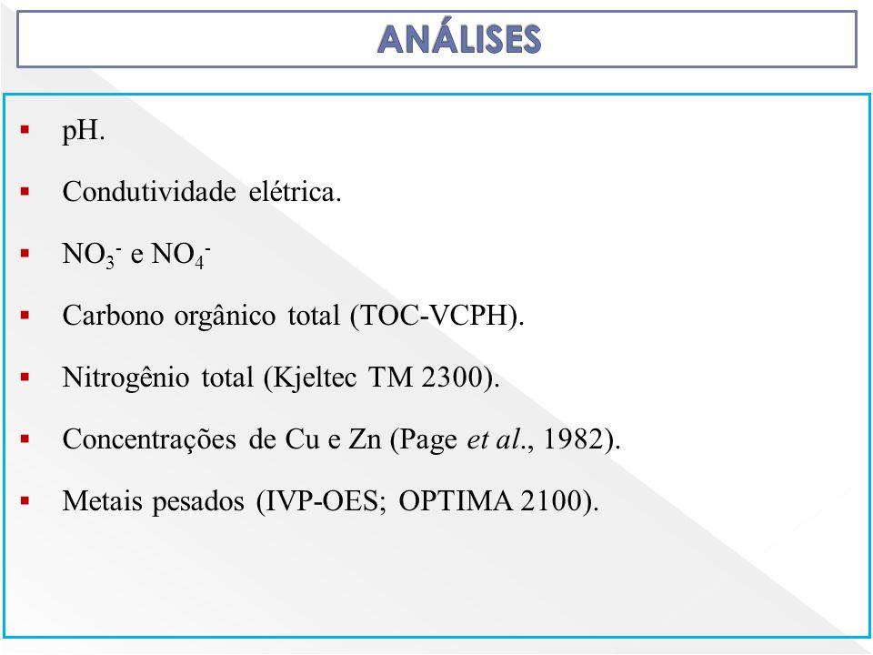 pH. Condutividade elétrica. NO 3 - e NO 4 - Carbono orgânico total (TOC-VCPH). Nitrogênio total (Kjeltec TM 2300). Concentrações de Cu e Zn (Page et a