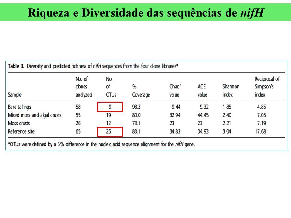 Riqueza e Diversidade das sequências de nifH