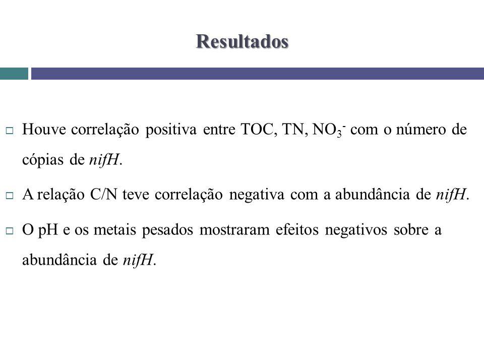 Resultados Houve correlação positiva entre TOC, TN, NO 3 - com o número de cópias de nifH. A relação C/N teve correlação negativa com a abundância de