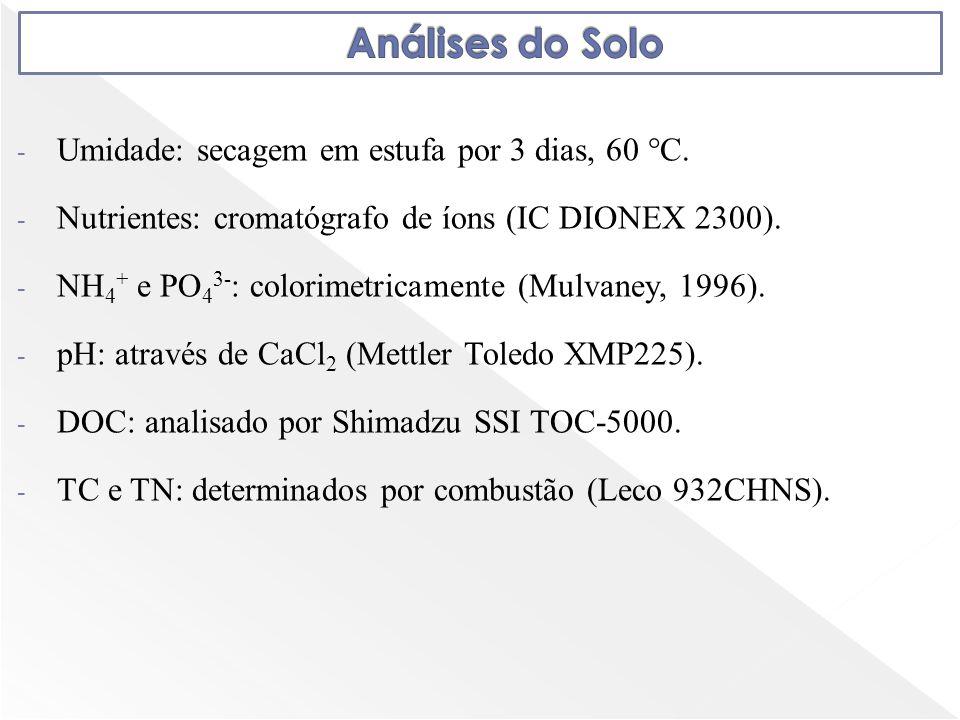 - Umidade: secagem em estufa por 3 dias, 60 °C. - Nutrientes: cromatógrafo de íons (IC DIONEX 2300). - NH 4 + e PO 4 3- : colorimetricamente (Mulvaney