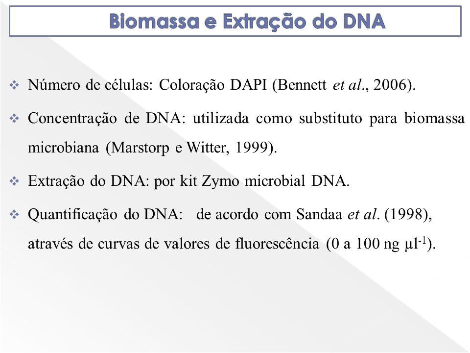 Número de células: Coloração DAPI (Bennett et al., 2006). Concentração de DNA: utilizada como substituto para biomassa microbiana (Marstorp e Witter,