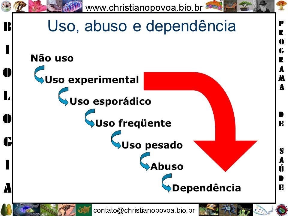 Uso, abuso e dependência Não uso Uso experimental Abuso Dependência Uso esporádico Uso freqüente Uso pesado