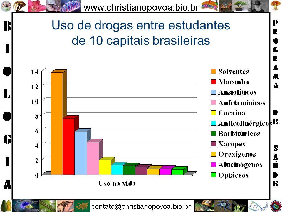 Uso de drogas entre estudantes de 10 capitais brasileiras