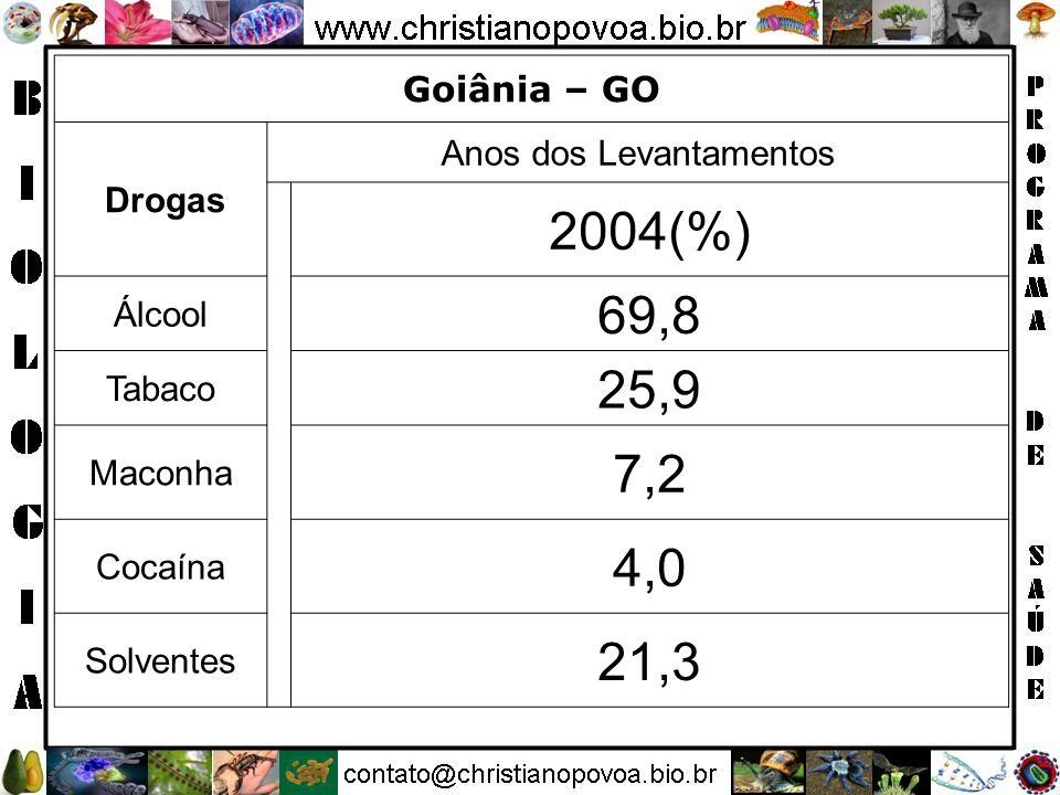 Goiânia – GO Drogas Anos dos Levantamentos 2004(%) Álcool 69,8 Tabaco 25,9 Maconha 7,2 Cocaína 4,0 Solventes 21,3