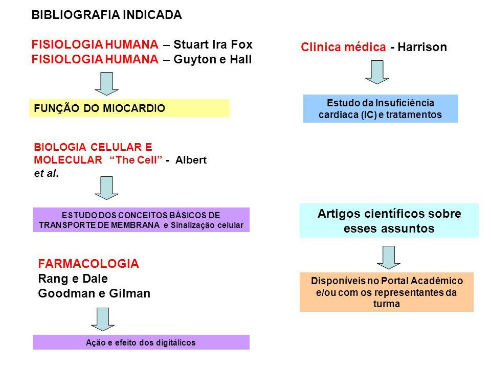 BIBLIOGRAFIA INDICADA FISIOLOGIA HUMANA – Stuart Ira Fox FISIOLOGIA HUMANA – Guyton e Hall FUNÇÃO DO MIOCARDIO BIOLOGIA CELULAR E MOLECULAR The Cell -