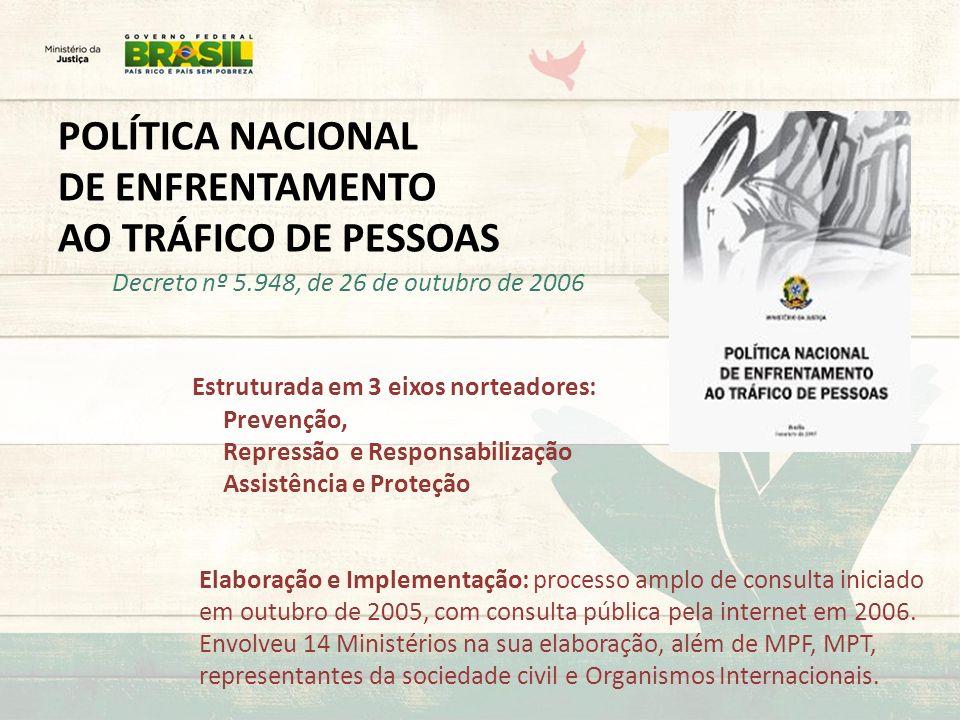 POLÍTICA NACIONAL DE ENFRENTAMENTO AO TRÁFICO DE PESSOAS Decreto nº 5.948, de 26 de outubro de 2006 Estruturada em 3 eixos norteadores: Prevenção, Rep