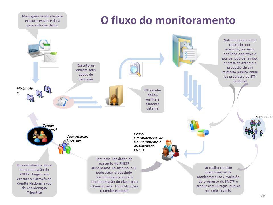 O fluxo do monitoramento 26 Mensagem lembrete para executores sobre data para entregar dados Ministério s Executores enviam seus dados de execução SNJ