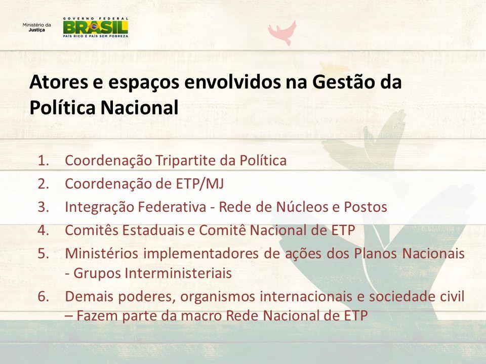 Atores e espaços envolvidos na Gestão da Política Nacional 1.Coordenação Tripartite da Política 2.Coordenação de ETP/MJ 3.Integração Federativa - Rede