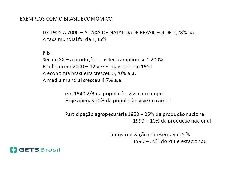 EXEMPLOS COM O BRASIL ECOMÔMICO DE 1905 A 2000 – A TAXA DE NATALIDADE BRASIL FOI DE 2,28% aa. A taxa mundial foi de 1,36% PIB Século XX – a produção b