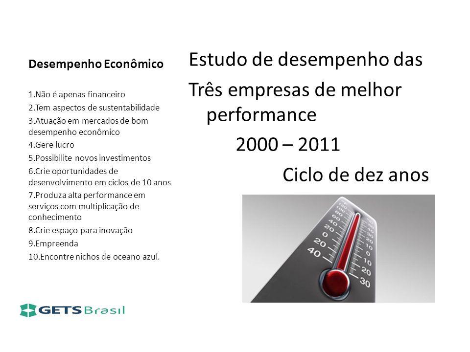 Desempenho Econômico Estudo de desempenho das Três empresas de melhor performance 2000 – 2011 Ciclo de dez anos 1.Não é apenas financeiro 2.Tem aspect